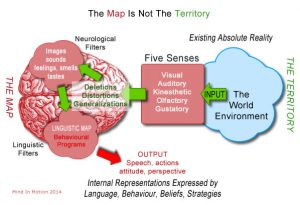The NLP Map - How we see the world