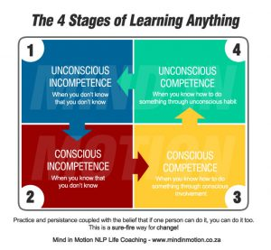 4 Stages of learning anything